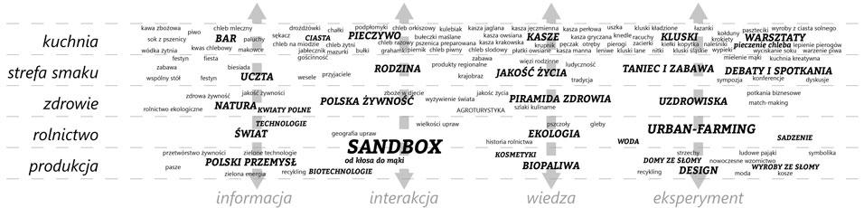 SCENARIUSZ WYSTAWY-LINIE TEMATYCZNE-I-STREFY